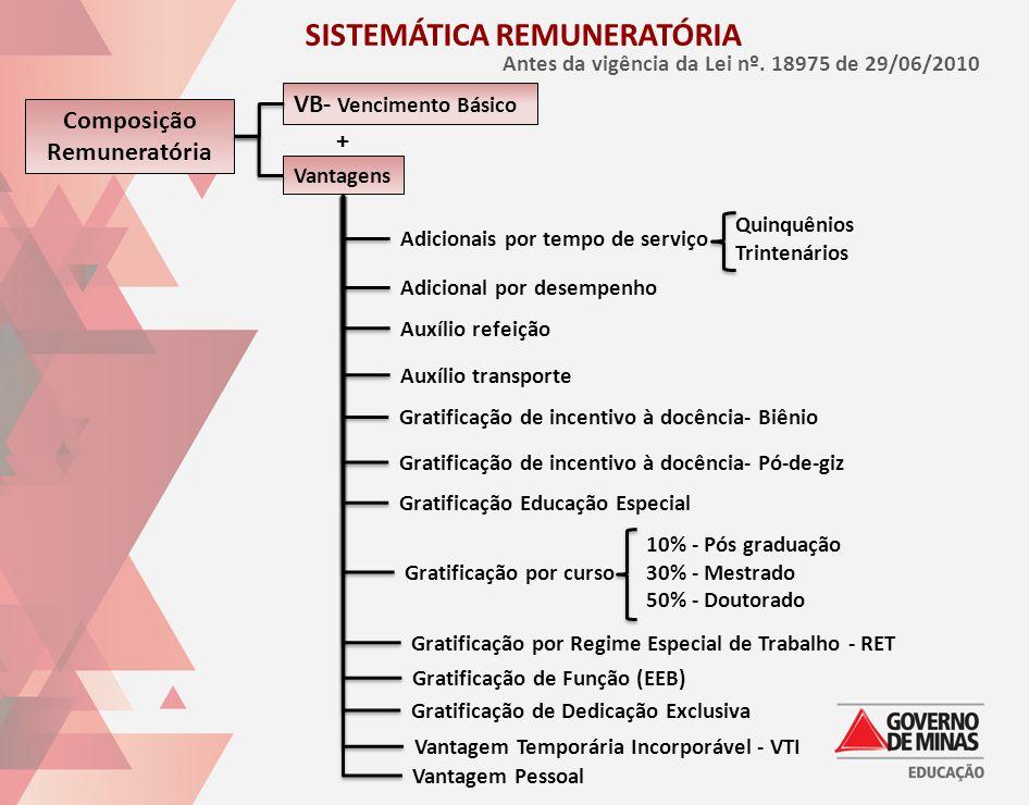 SISTEMÁTICA REMUNERATÓRIA Antes da vigência da Lei nº. 18975 de 29/06/2010 Composição Remuneratória Vantagens Adicionais por tempo de serviço Quinquên