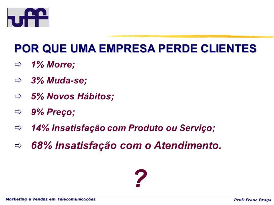Marketing e Vendas em Telecomunicações Prof: Franz Braga POR QUE UMA EMPRESA PERDE CLIENTES  1% Morre;  3% Muda-se;  5% Novos Hábitos;  9% Preço;