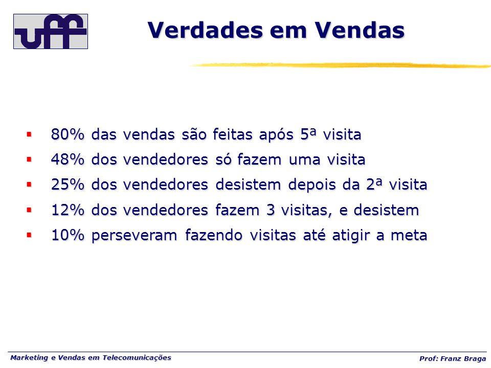 Marketing e Vendas em Telecomunicações Prof: Franz Braga Verdades em Vendas  80% das vendas são feitas após 5ª visita  48% dos vendedores só fazem u