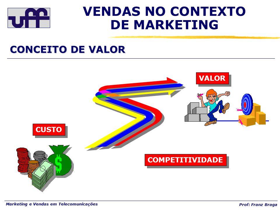 Marketing e Vendas em Telecomunicações Prof: Franz Braga CONCEITO DE VALOR VENDAS NO CONTEXTO DE MARKETING VALOR COMPETITIVIDADE CUSTO