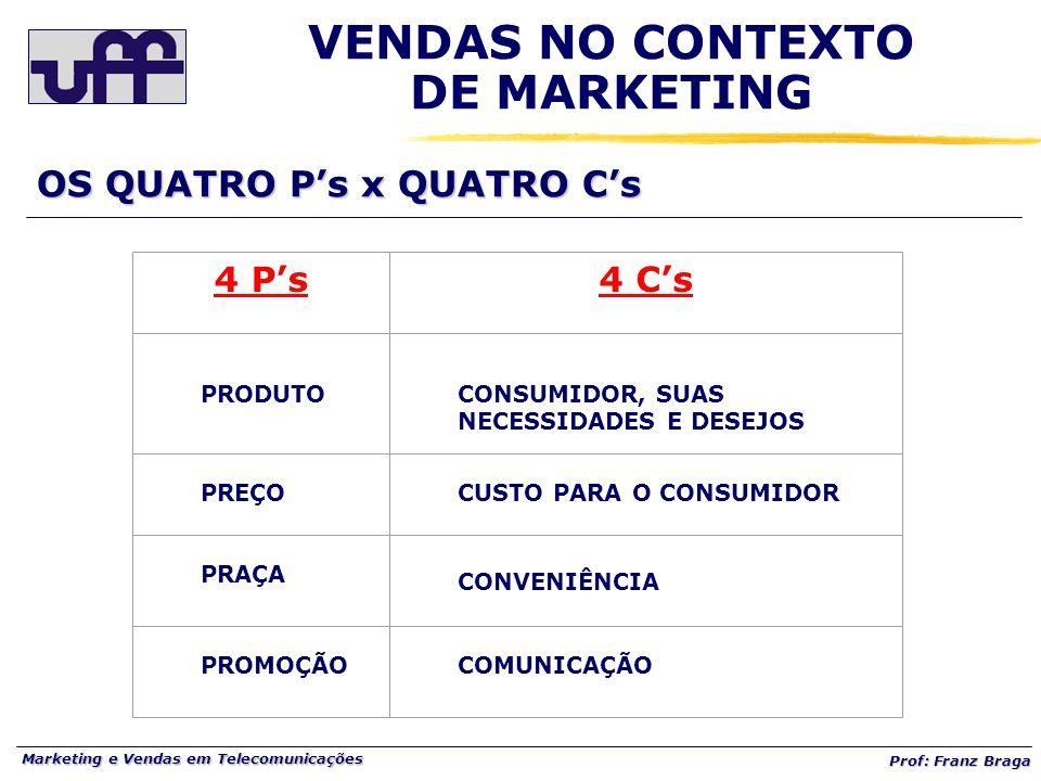 Marketing e Vendas em Telecomunicações Prof: Franz Braga VENDAS NO CONTEXTO DE MARKETING 4 P's4 C's PRODUTOCONSUMIDOR, SUAS NECESSIDADES E DESEJOS PREÇOCUSTO PARA O CONSUMIDOR PRAÇA CONVENIÊNCIA PROMOÇÃOCOMUNICAÇÃO OS QUATRO P's x QUATRO C's