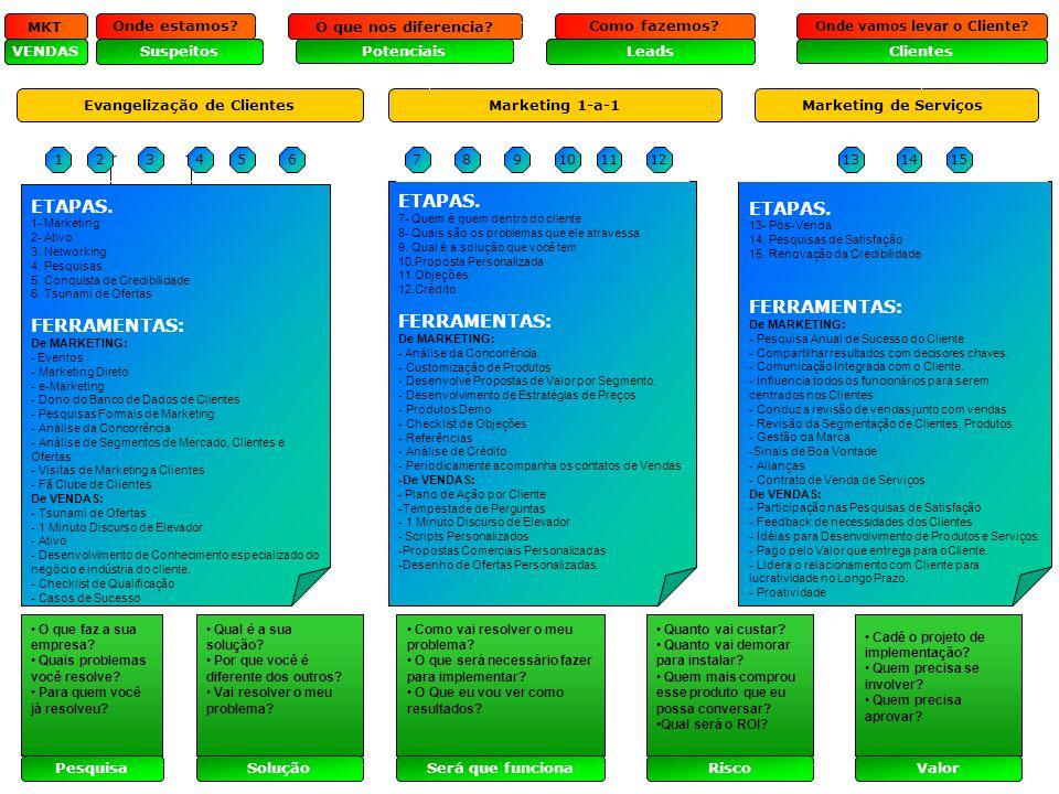 Marketing e Vendas em Telecomunicações Prof: Franz Braga Evangelização de Clientes Marketing 1-a-1 Marketing de Serviços 123456 ETAPAS. 1- Marketing 2