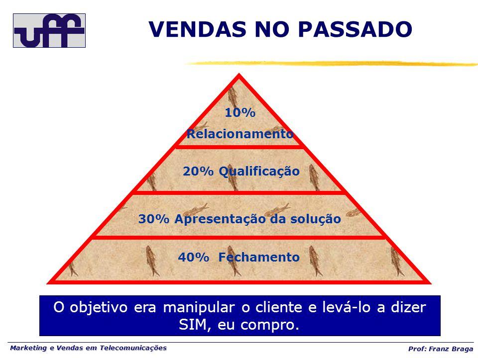 Marketing e Vendas em Telecomunicações Prof: Franz Braga 40% Fechamento 30% Apresentação da solução 20% Qualificação 10% Relacionamento O objetivo era