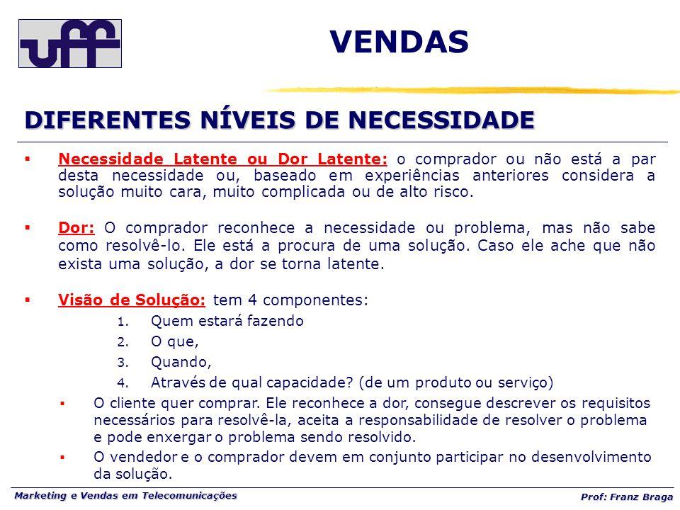 Marketing e Vendas em Telecomunicações Prof: Franz Braga DIFERENTES NÍVEIS DE NECESSIDADE  Necessidade Latente ou Dor Latente: o comprador ou não est
