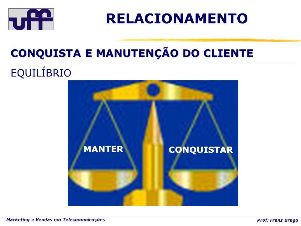 Marketing e Vendas em Telecomunicações Prof: Franz Braga EQUILÍBRIO CONQUISTA E MANUTENÇÃO DO CLIENTE RELACIONAMENTO MANTER CONQUISTAR