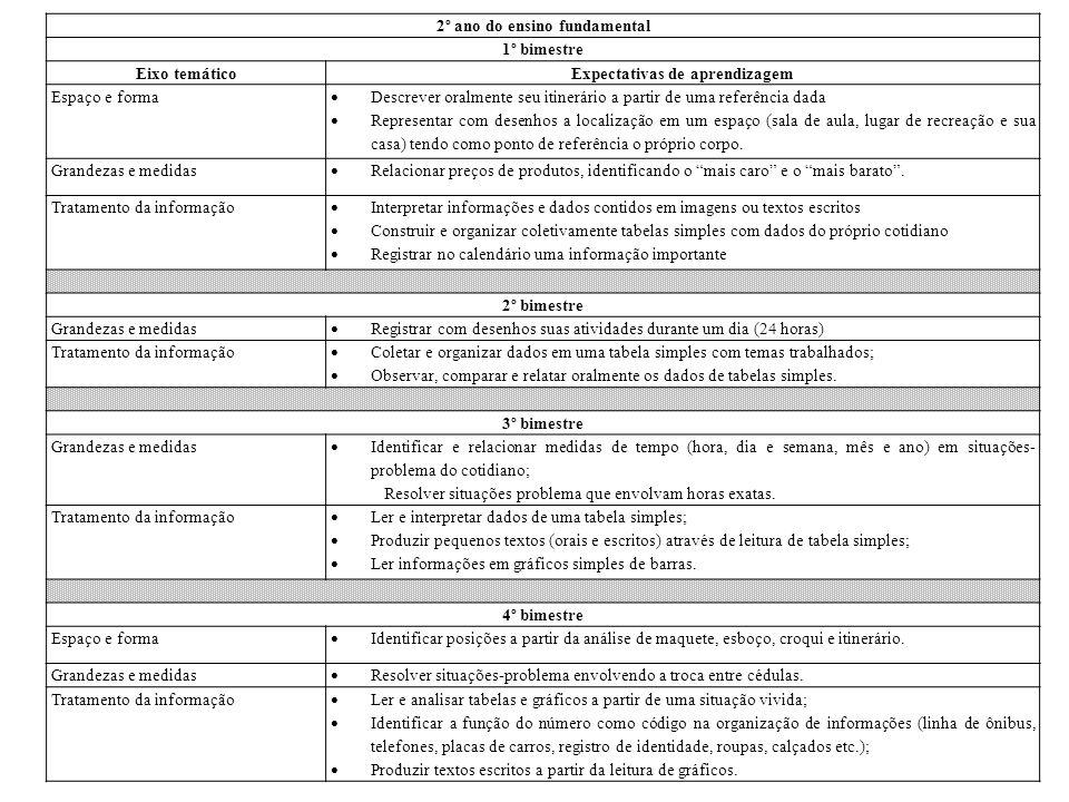 3º ano do ensino fundamental 1º bimestre Eixo temáticoExpectativas de aprendizagem Espaço e forma  Identificar a posição de um objeto a partir de croqui e/ou plantas.