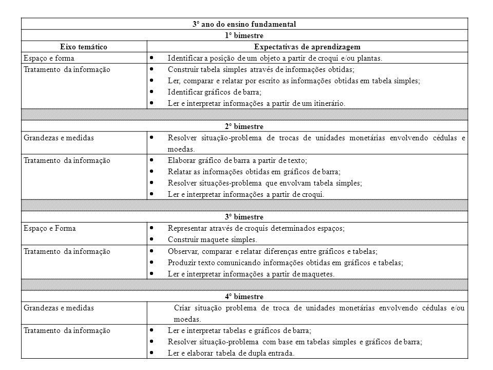 3º ano do ensino fundamental 1º bimestre Eixo temáticoExpectativas de aprendizagem Espaço e forma  Identificar a posição de um objeto a partir de cro