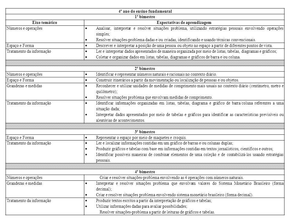 4º ano do ensino fundamental 1º bimestre Eixo temáticoExpectativas de aprendizagem Números e operações  Analisar, interpretar e resolver situações pr