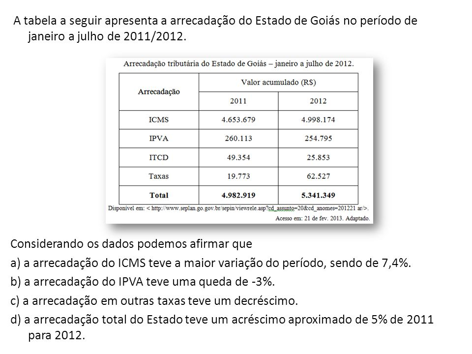 A tabela a seguir apresenta a arrecadação do Estado de Goiás no período de janeiro a julho de 2011/2012. Considerando os dados podemos afirmar que a)
