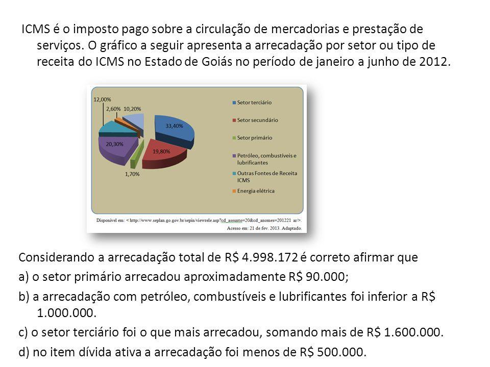 ICMS é o imposto pago sobre a circulação de mercadorias e prestação de serviços. O gráfico a seguir apresenta a arrecadação por setor ou tipo de recei