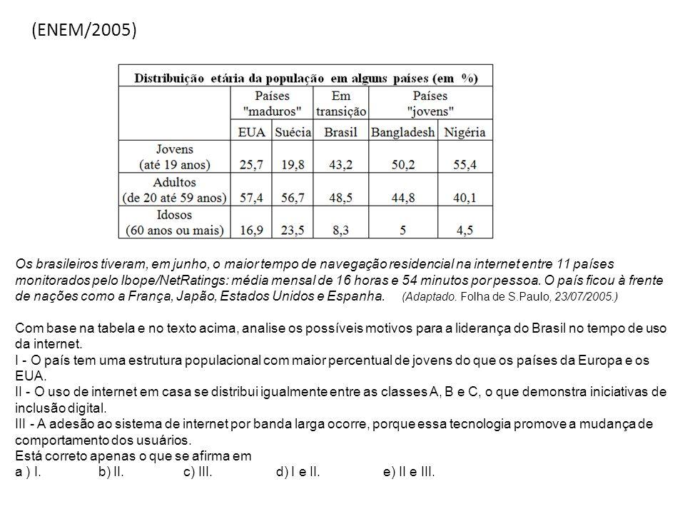 (ENEM/2005) Os brasileiros tiveram, em junho, o maior tempo de navegação residencial na internet entre 11 países monitorados pelo Ibope/NetRatings: mé