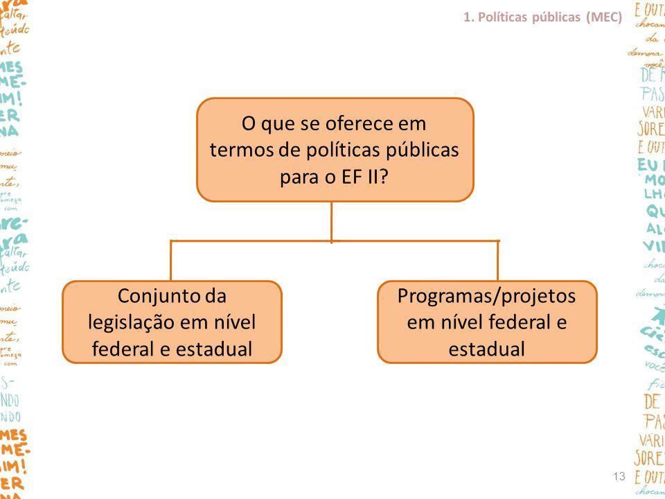 O que se oferece em termos de políticas públicas para o EF II? Conjunto da legislação em nível federal e estadual Programas/projetos em nível federal