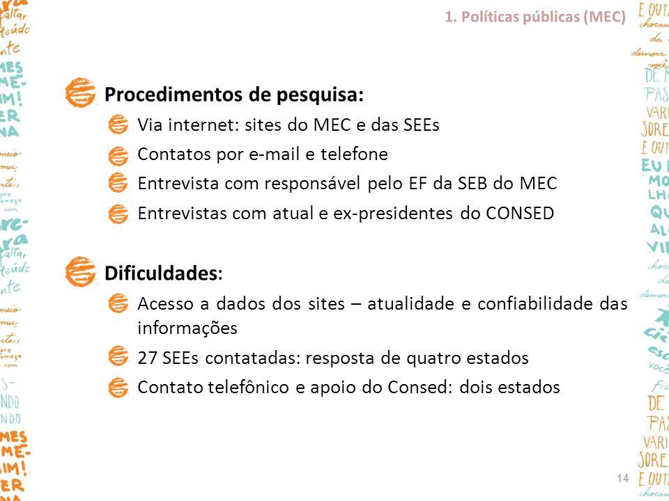 Procedimentos de pesquisa: Via internet: sites do MEC e das SEEs Contatos por e-mail e telefone Entrevista com responsável pelo EF da SEB do MEC Entre