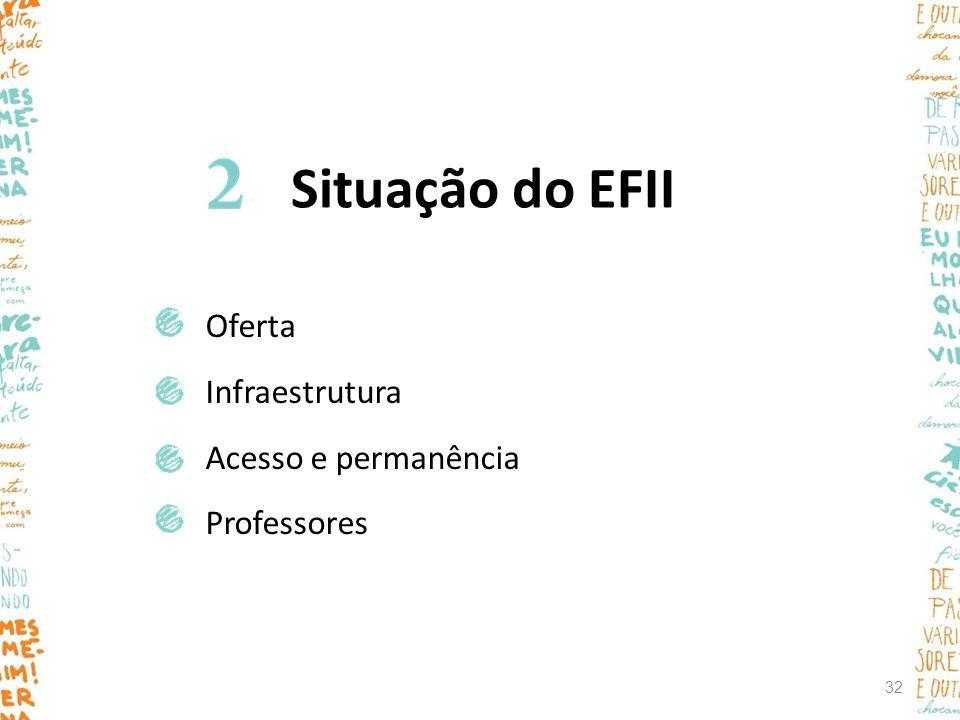 Situação do EFII Oferta Infraestrutura Acesso e permanência Professores 32
