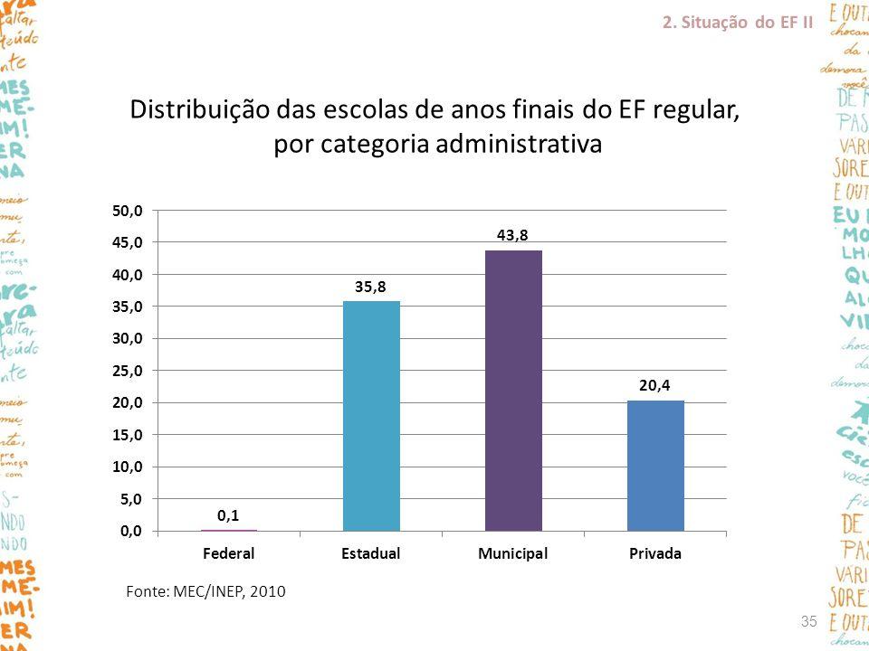 Fonte: MEC/INEP, 2010 Distribuição das escolas de anos finais do EF regular, por categoria administrativa 2. Situação do EF II 35
