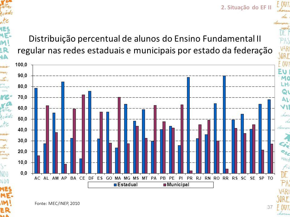Fonte: MEC/INEP, 2010 Distribuição percentual de alunos do Ensino Fundamental II regular nas redes estaduais e municipais por estado da federação 2. S