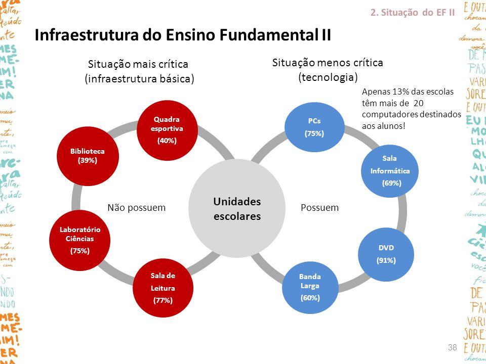 Situação mais crítica (infraestrutura básica) Unidade escolar básica Biblioteca (39%) Quadra esportiva (40%) Sala de Leitura (77%) Laboratório Ciência
