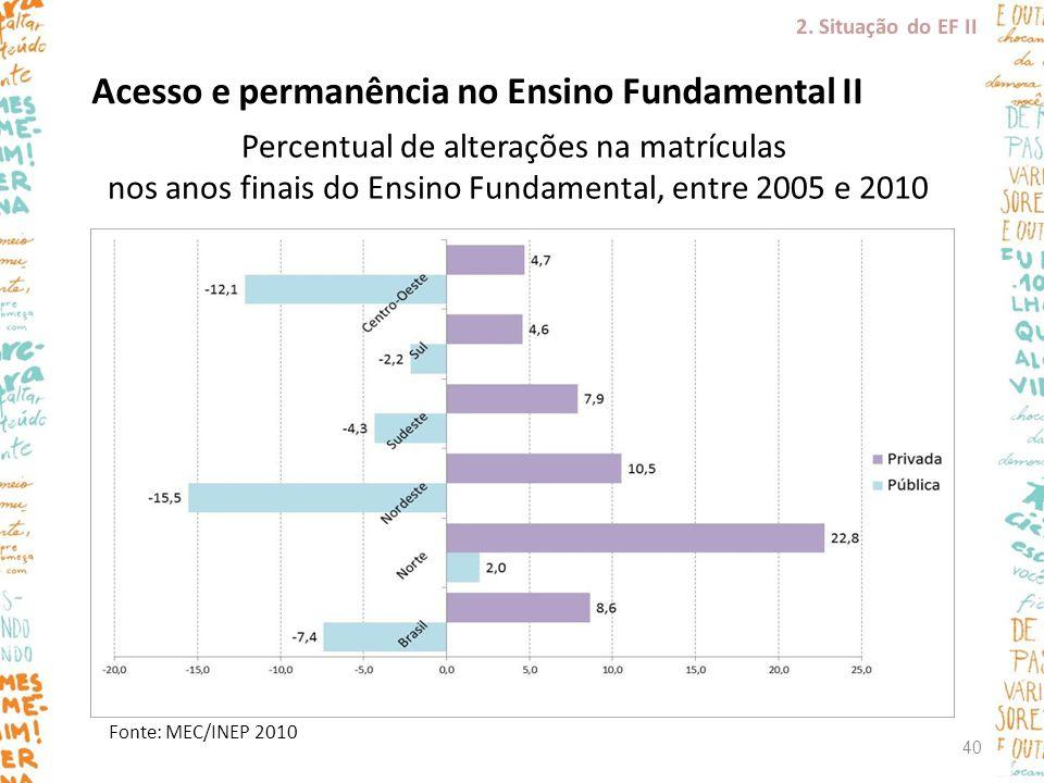 Acesso e permanência no Ensino Fundamental II Fonte: MEC/INEP 2010 Percentual de alterações na matrículas nos anos finais do Ensino Fundamental, entre