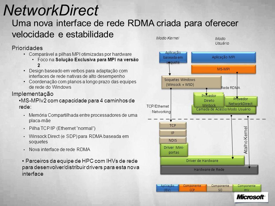 NetworkDirect Uma nova interface de rede RDMA criada para oferecer velocidade e estabilidade Prioridades •Comparável a pilhas MPI otimizadas por hardw