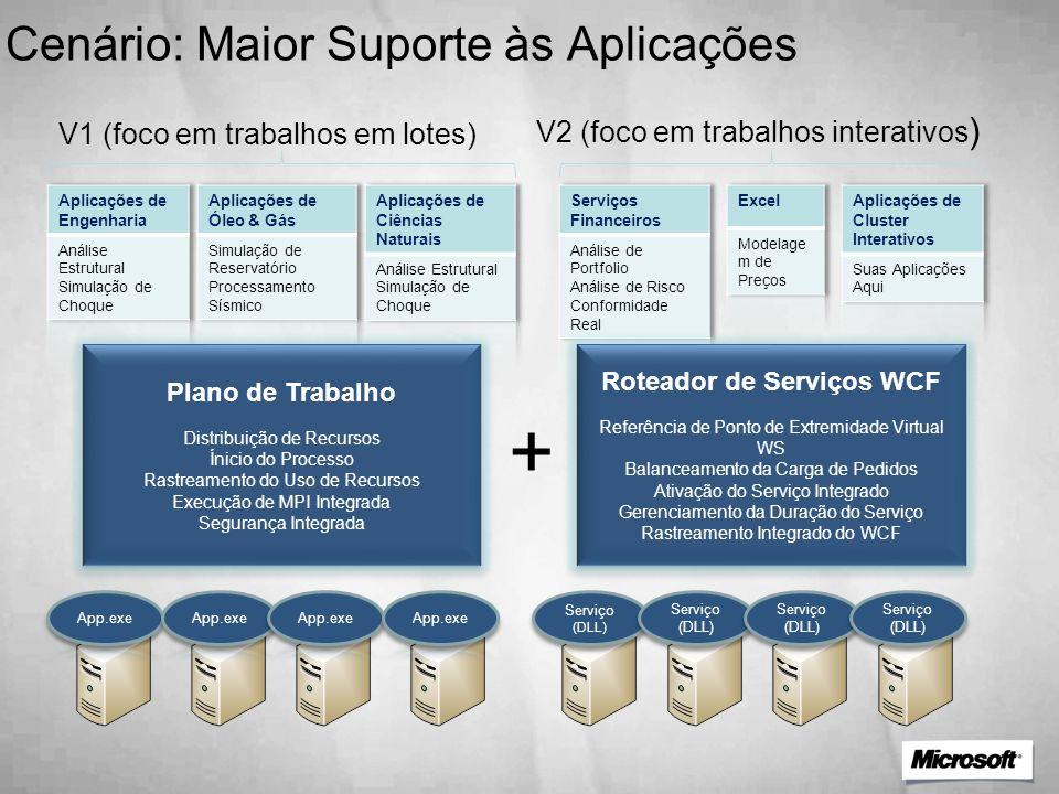 Serviço (DLL) Serviço (DLL) Serviço (DLL) Serviço (DLL) Serviço (DLL) Serviço (DLL) Serviço (DLL) Serviço (DLL) Plano de Trabalho Distribuição de Recu