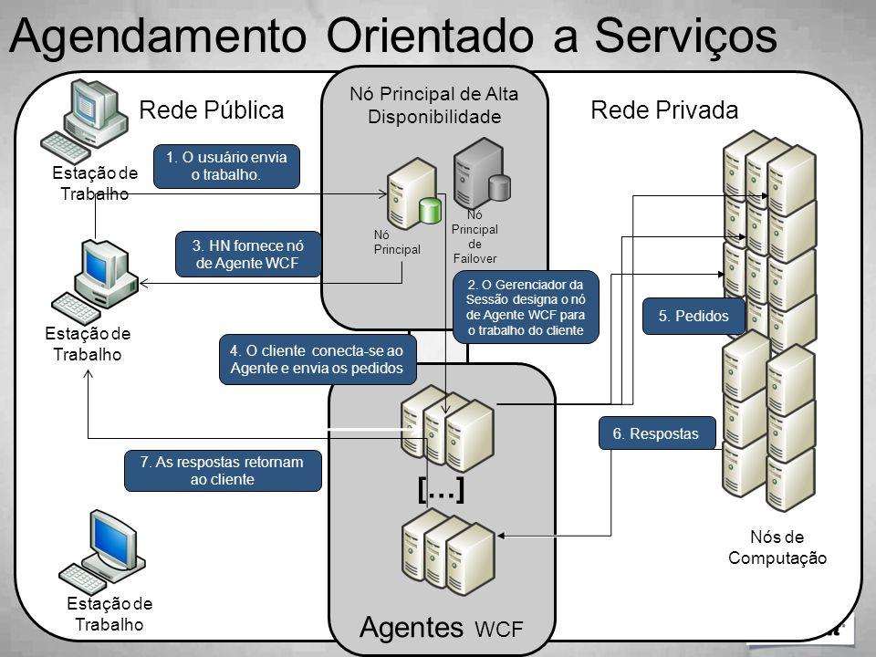 Rede PrivadaRede Pública Nó Principal de Alta Disponibilidade Agentes WCF Nó Principal Nó Principal de Failover […] 1. O usuário envia o trabalho. 2.