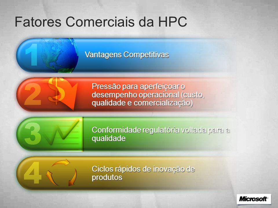 Vantagens Competitivas Pressão para aperfeiçoar o desempenho operacional (custo, qualidade e comercialização) Conformidade regulatória voltada para a