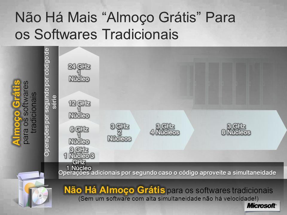 """Não Há Mais """"Almoço Grátis"""" Para os Softwares Tradicionais Operações por segundo por código de série Operações adicionais por segundo caso o código ap"""
