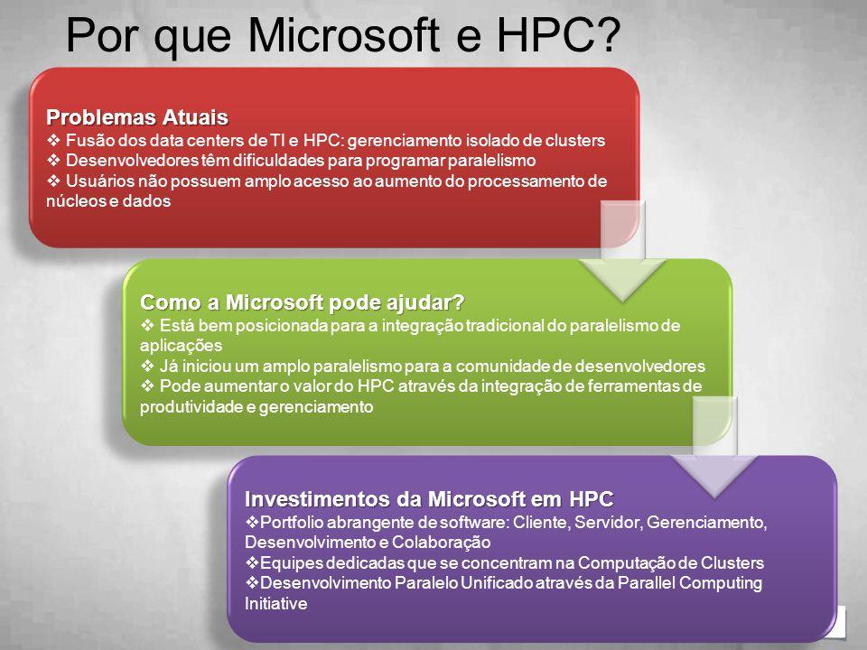 Por que Microsoft e HPC? Problemas Atuais  Fusão dos data centers de TI e HPC: gerenciamento isolado de clusters  Desenvolvedores têm dificuldades p