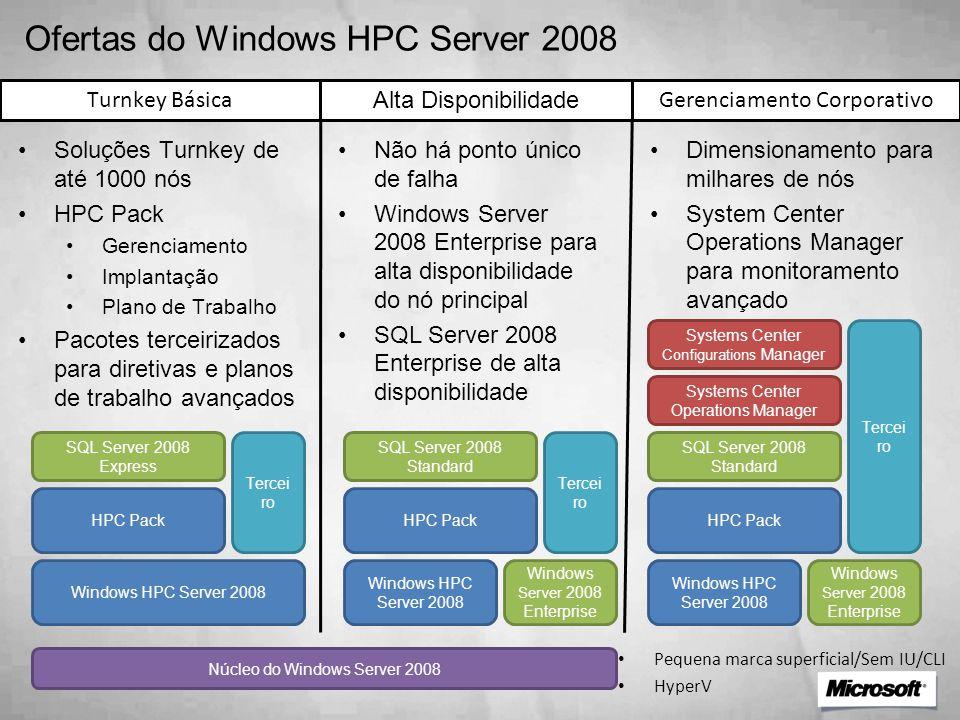 Turnkey Básica Windows HPC Server 2008 SQL Server 2008 Express Tercei ro Systems Center Operations Manager HPC Pack Windows HPC Server 2008 Windows Se
