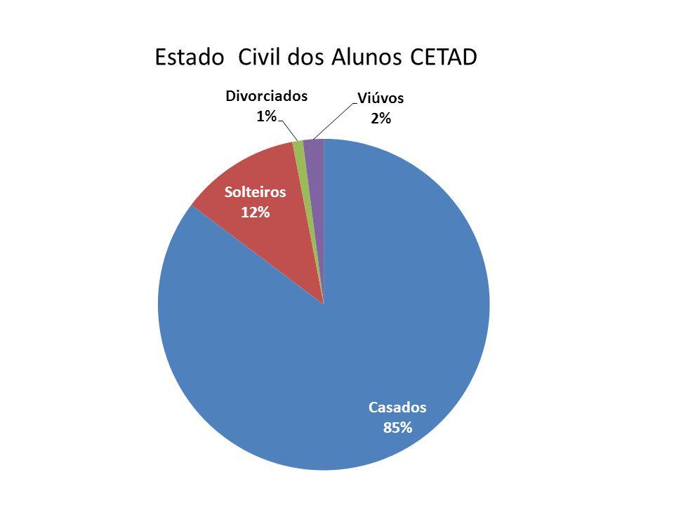 Estado Civil dos Alunos CETAD