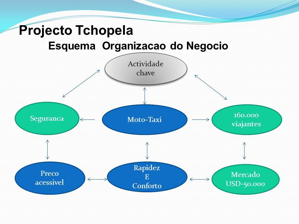 Projecto Tchopela Esquema Organizacao do Negocio Moto-Taxi 160.000 viajantes Mercado USD-50.000 Rapidez E Conforto Seguranca Preco acessivel Actividad