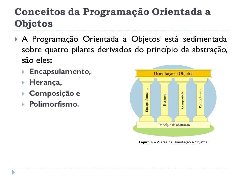 Conceitos da Programação Orientada a Objetos  A Programação Orientada a Objetos está sedimentada sobre quatro pilares derivados do princípio da abstr
