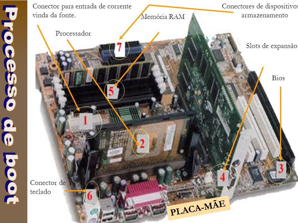 Conector para entrada de corrente vinda da fonte. Processador Bios Slots de expansão Memória RAM Conector de teclado Conectores de dispositivos de arm
