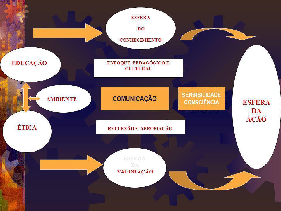 EDUCAÇÃO ÉTICA AMBIENTE ESFERA DO CONHECIMIENTO ESFERA DA VALORAÇÃO ESFERA DA AÇÃO ENFOQUE PEDAGÓGICO E CULTURAL REFLEXÃO E APROPIAÇÃO COMUNICAÇÃO SEN