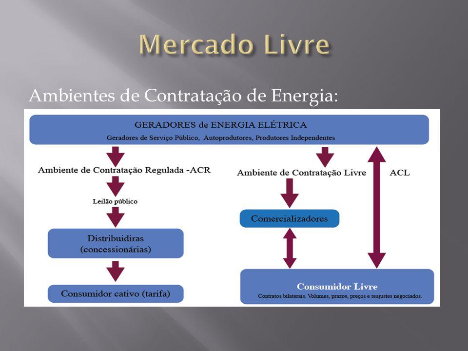 Ambientes de Contratação de Energia: