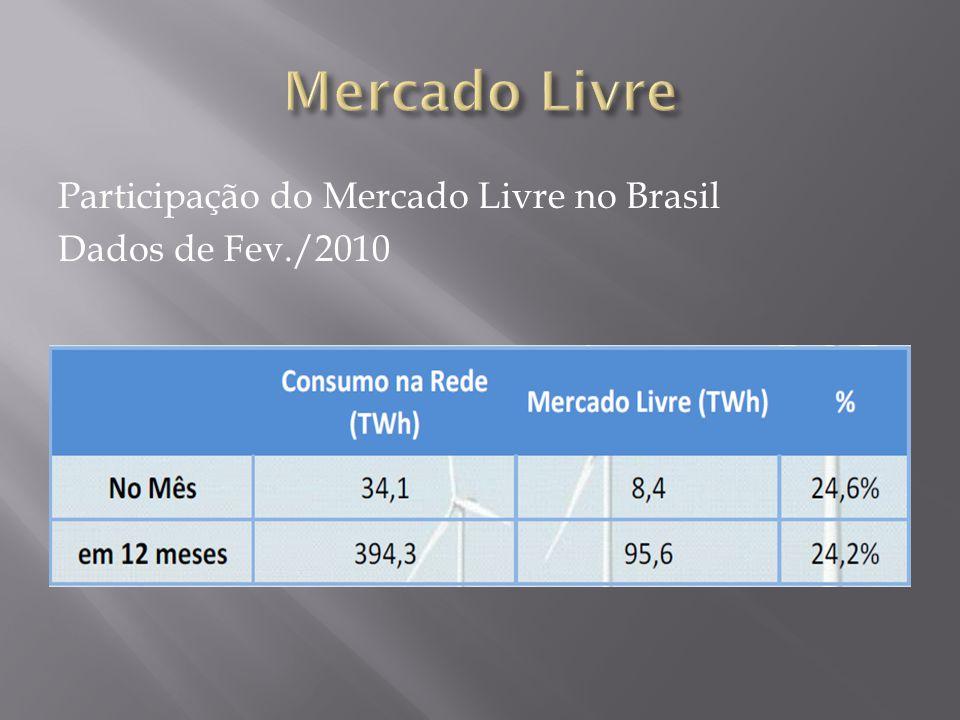 Participação do Mercado Livre no Brasil Dados de Fev./2010 Fonte: Empresa de Pesquisa Energética - EPE