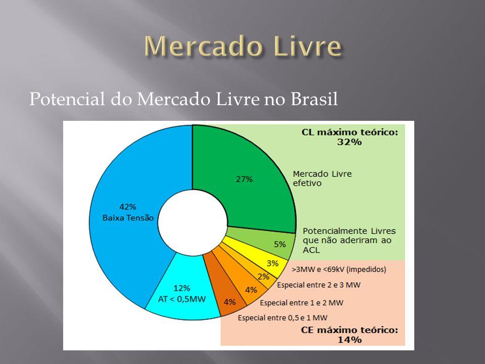 Potencial do Mercado Livre no Brasil