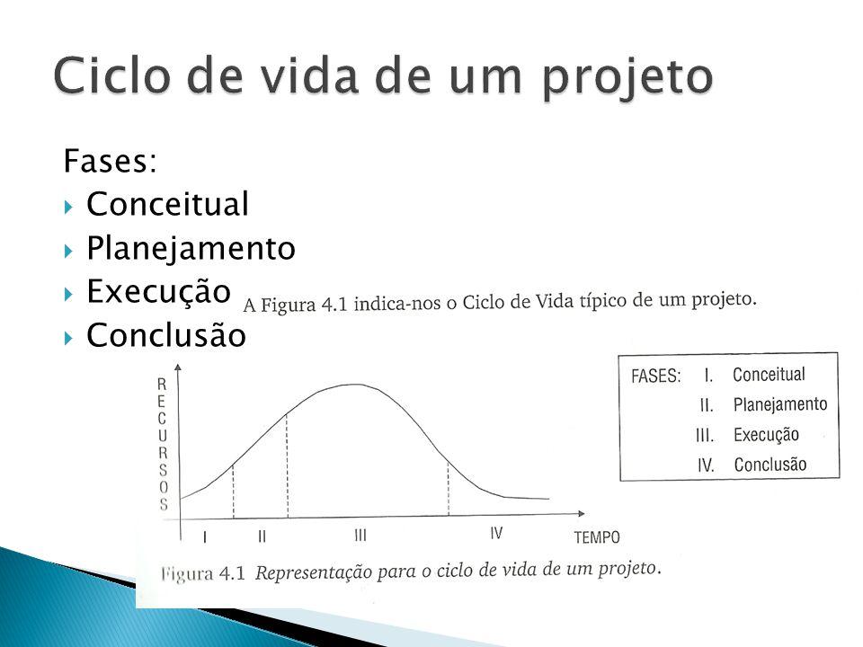 Fases:  Conceitual  Planejamento  Execução  Conclusão