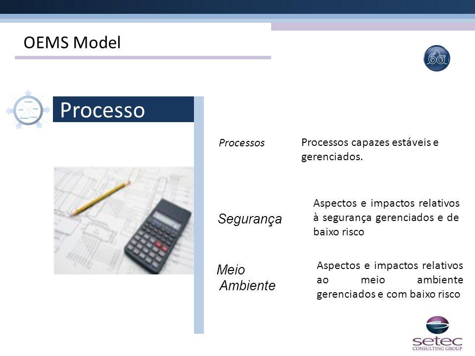 OEMS Model Processo Processos Segurança Meio Ambiente Processos capazes estáveis e gerenciados. Aspectos e impactos relativos à segurança gerenciados