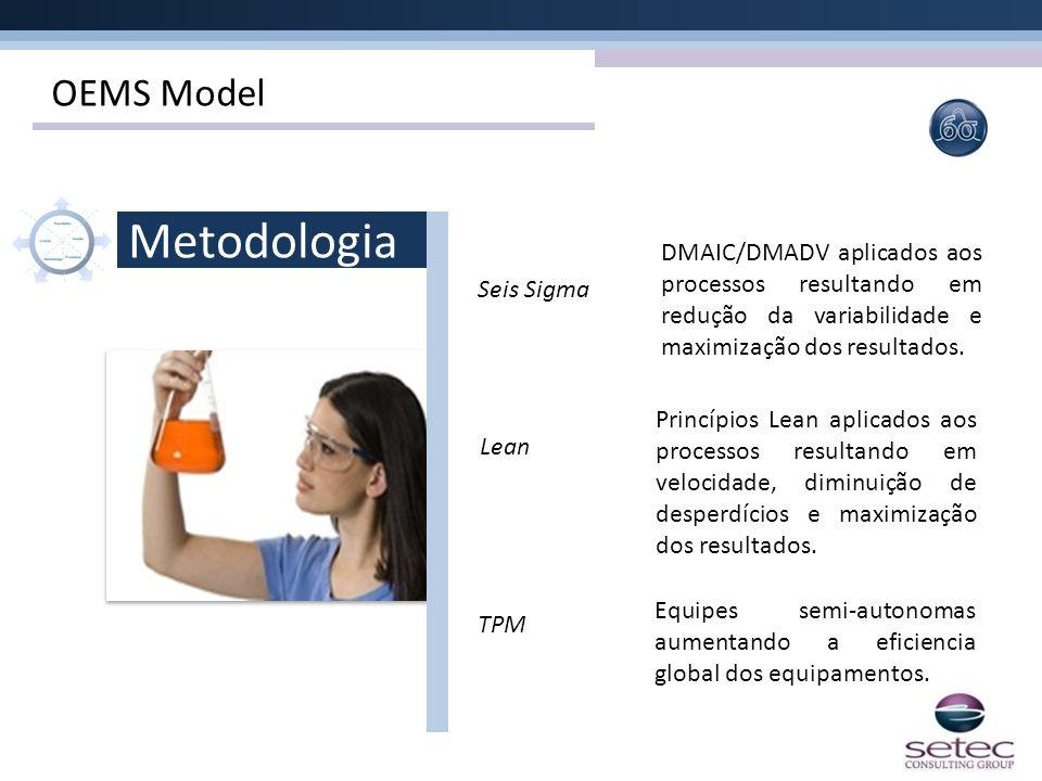 OEMS Model Metodologia Seis Sigma Lean TPM DMAIC/DMADV aplicados aos processos resultando em redução da variabilidade e maximização dos resultados. Pr