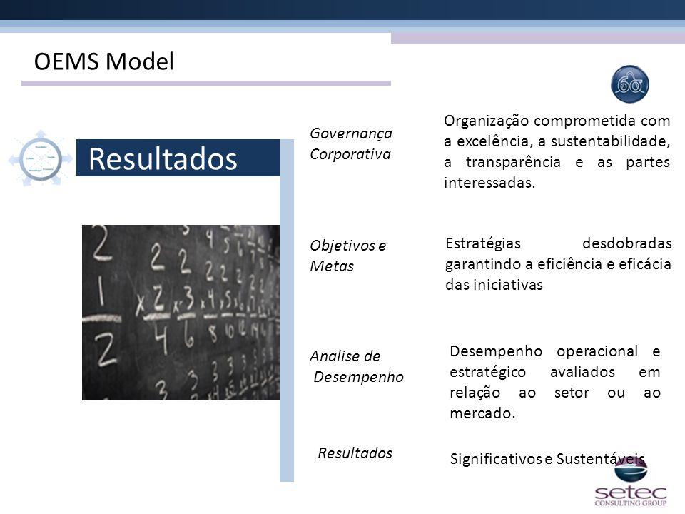 OEMS Model Resultados Objetivos e Metas Analise de Desempenho Governança Corporativa Resultados Organização comprometida com a excelência, a sustentab
