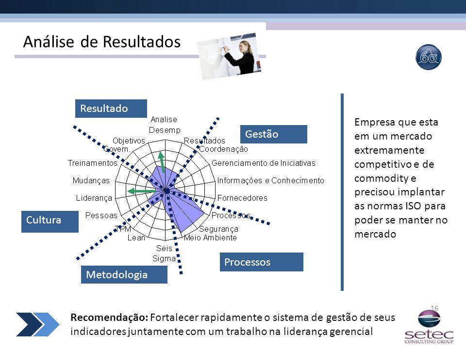 Análise de Resultados 16 Gestão Processos Metodologia Cultura Resultado Empresa que esta em um mercado extremamente competitivo e de commodity e preci