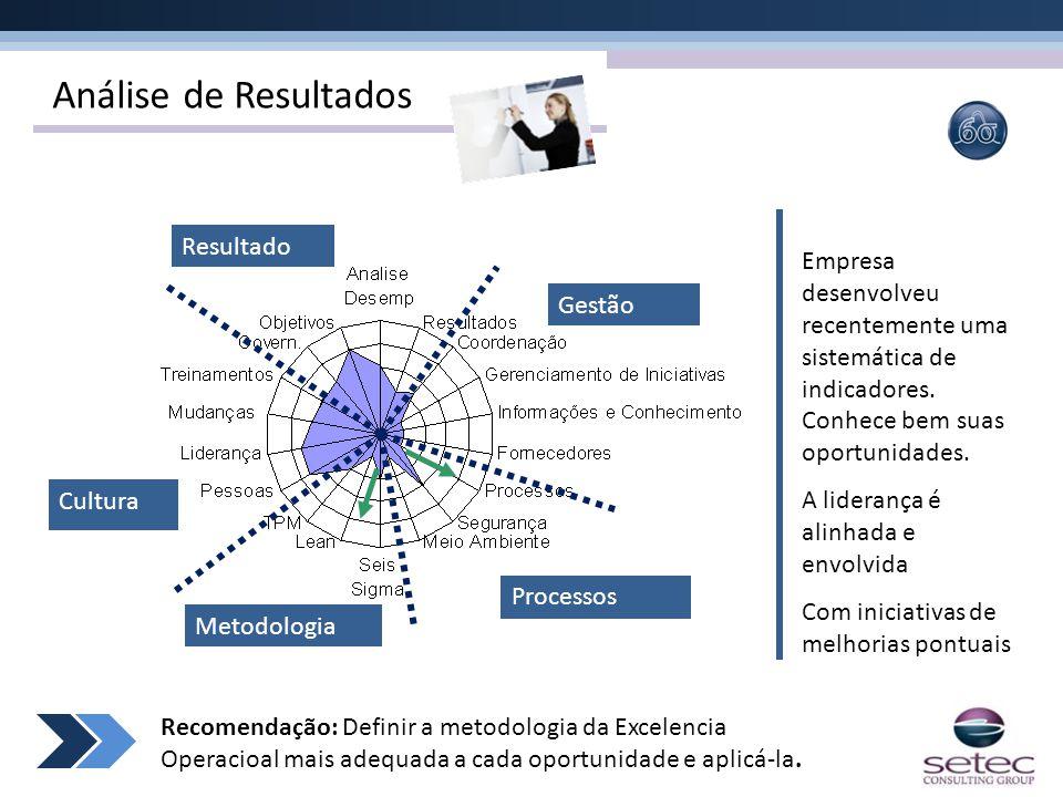 Análise de Resultados Gestão Processos Metodologia Cultura Resultado Empresa desenvolveu recentemente uma sistemática de indicadores. Conhece bem suas