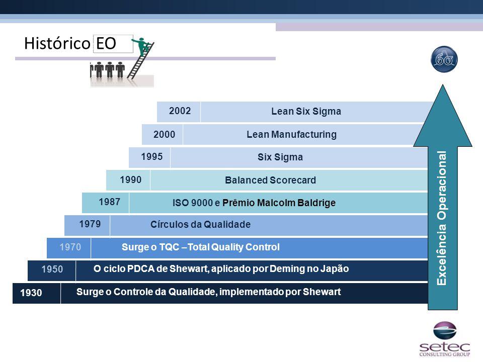 1930 1950 1970 1979 1987 1990 1995 Six Sigma Balanced Scorecard ISO 9000 e Prêmio Malcolm Baldrige Círculos da Qualidade Surge o TQC –Total Quality Co