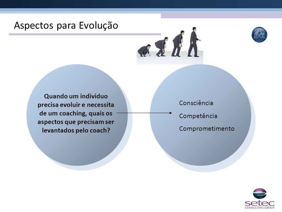 Aspectos para Evolução Quando um individuo precisa evoluir e necessita de um coaching, quais os aspectos que precisam ser levantados pelo coach? Consc