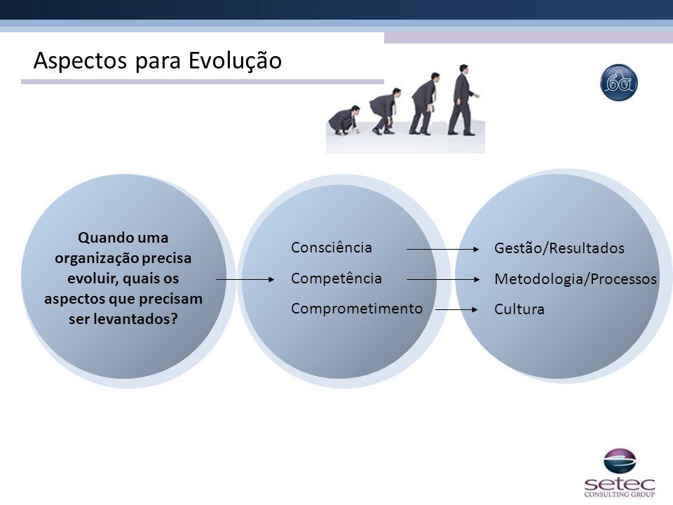 Aspectos para Evolução Quando uma organização precisa evoluir, quais os aspectos que precisam ser levantados? Consciência Competência Comprometimento