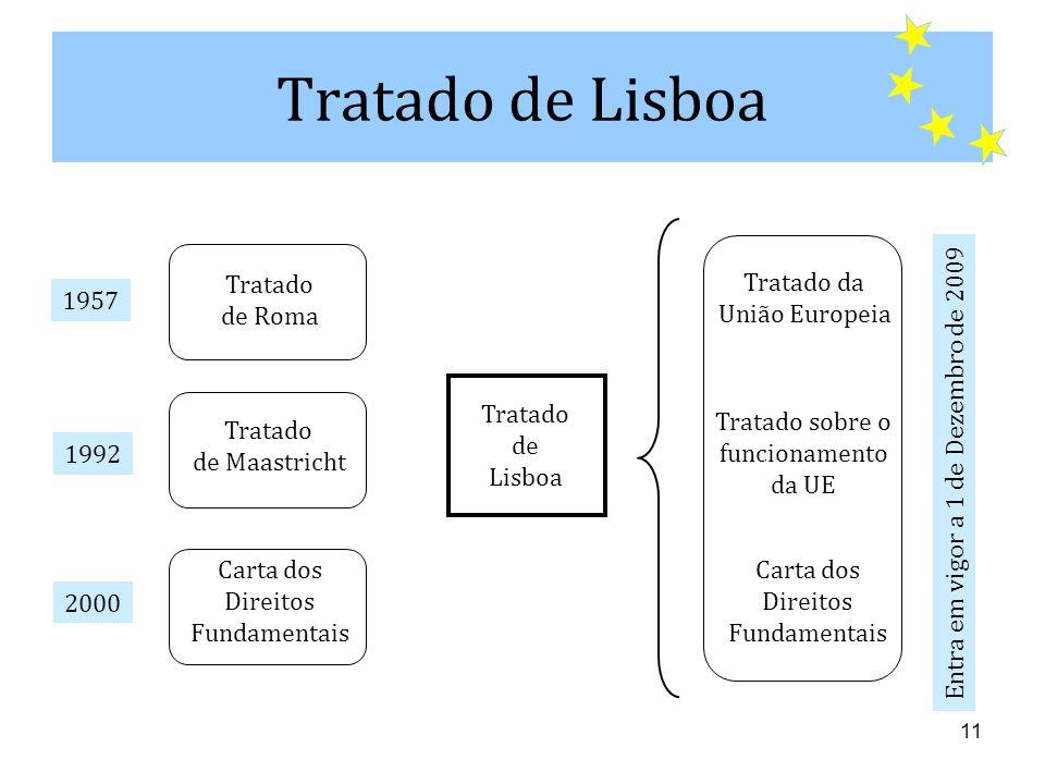 11 Tratado de Lisboa Tratado de Maastricht Carta dos Direitos Fundamentais Tratado da União Europeia Tratado sobre o funcionamento da UE Carta dos Direitos Fundamentais Tratado de Lisboa 1957 1992 2000 Entra em vigor a 1 de Dezembro de 2009 Tratado de Roma