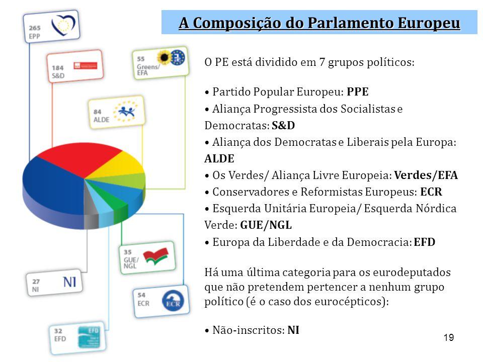 19 A Composição do Parlamento Europeu O PE está dividido em 7 grupos políticos: • Partido Popular Europeu: PPE • Aliança Progressista dos Socialistas e Democratas: S&D • Aliança dos Democratas e Liberais pela Europa: ALDE • Os Verdes/ Aliança Livre Europeia: Verdes/EFA • Conservadores e Reformistas Europeus: ECR • Esquerda Unitária Europeia/ Esquerda Nórdica Verde: GUE/NGL • Europa da Liberdade e da Democracia: EFD Há uma última categoria para os eurodeputados que não pretendem pertencer a nenhum grupo político (é o caso dos eurocépticos): • Não-inscritos: NI