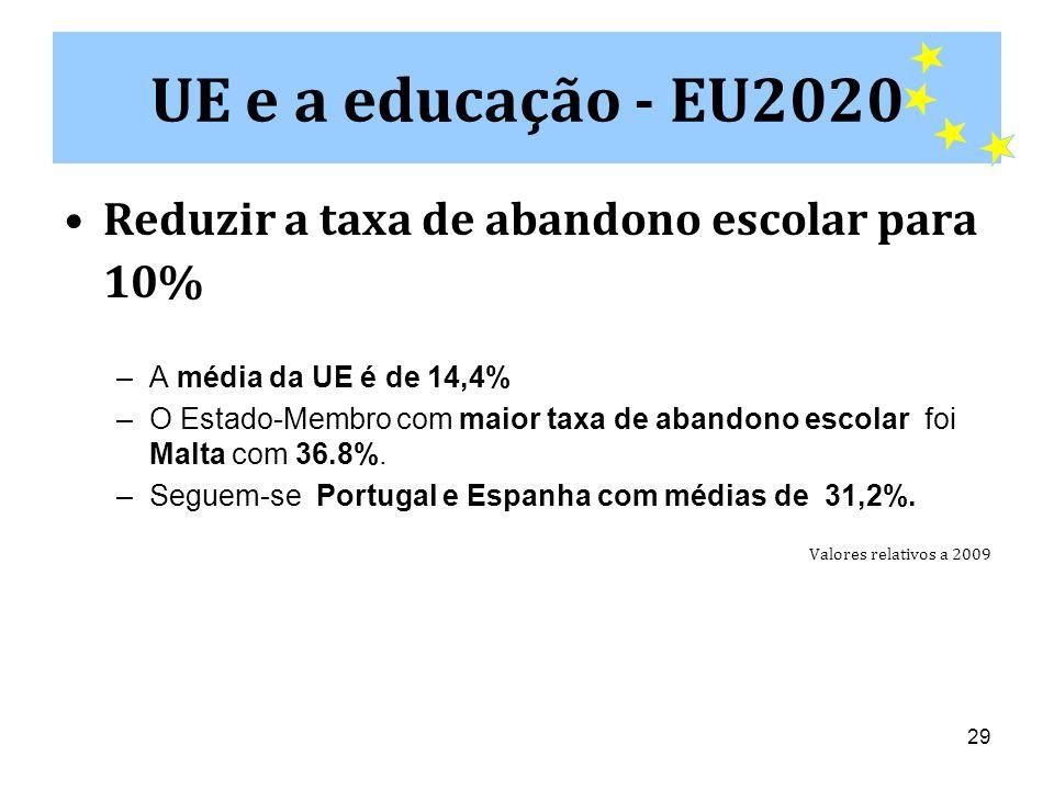 29 •Reduzir a taxa de abandono escolar para 10% –A média da UE é de 14,4% –O Estado-Membro com maior taxa de abandono escolar foi Malta com 36.8%.