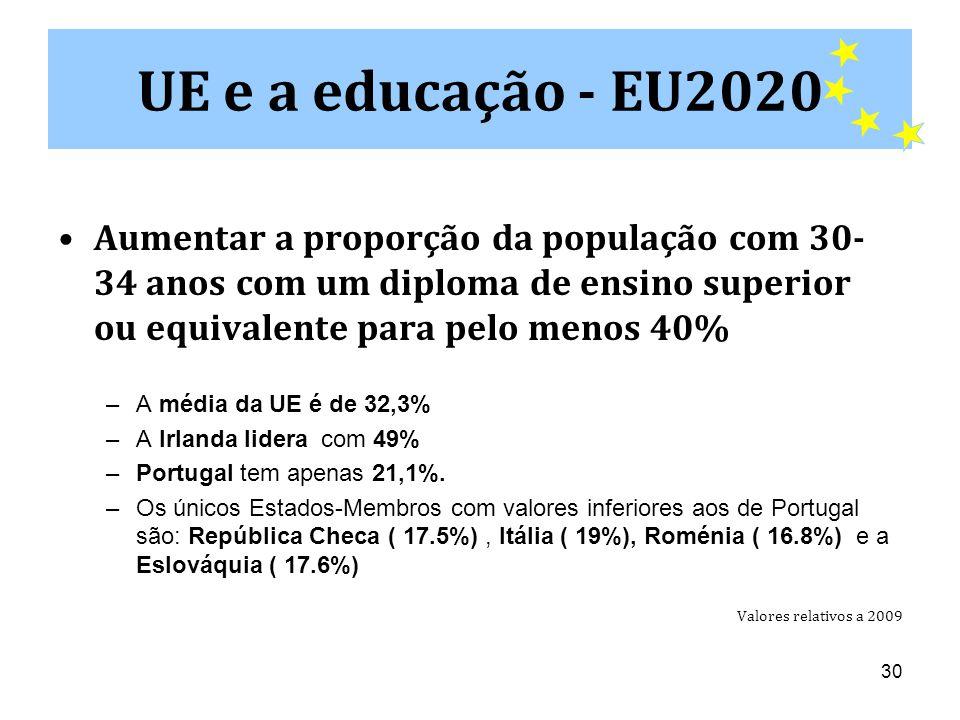 30 •Aumentar a proporção da população com 30- 34 anos com um diploma de ensino superior ou equivalente para pelo menos 40% –A média da UE é de 32,3% –A Irlanda lidera com 49% –Portugal tem apenas 21,1%.